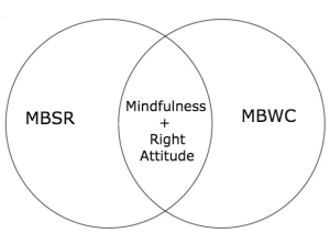 venn diagram meditation
